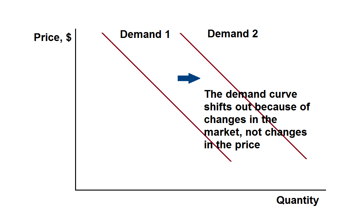 theory-of-demand